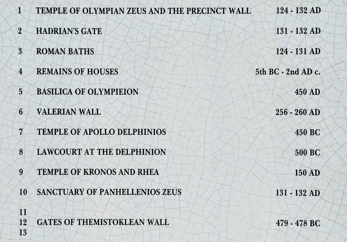 Спецификация объектов, обозначенных на схеме раскопок порядковыми числами. Указано наименование объекта и приблизительные даты постройки, начиная с храма Зевса Олимпийского.